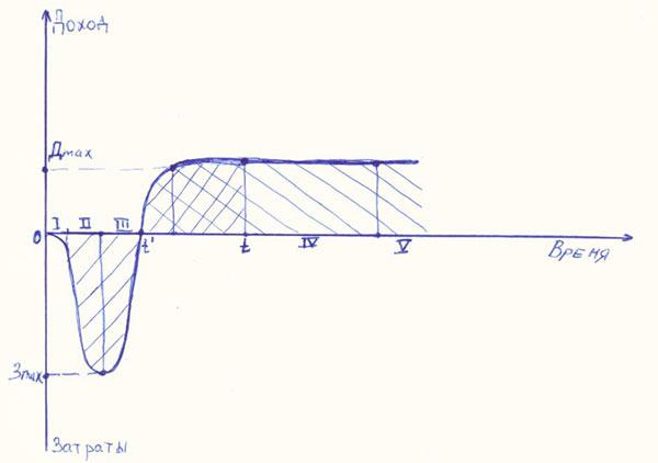 Рисунок 1 - Основные этапы жизненного цикла инвестиционного проекта