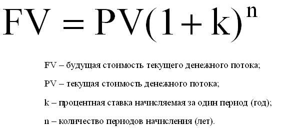Рисунок 2 - Формула сложных процентов