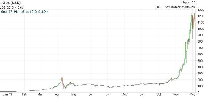 График роста биткоина за год a happy nation